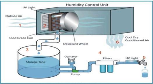 Safe Llc Atmospheric Water Generation